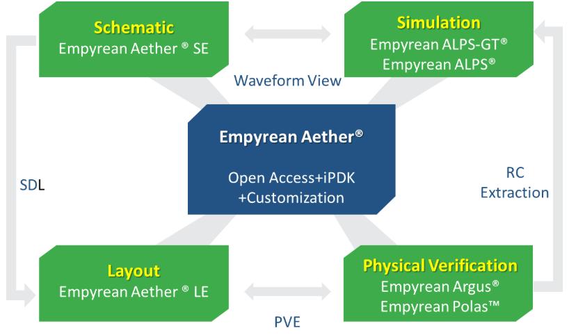 数模混合信号IC设计平台Empyrean Aether的应用优势和功能分析