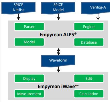 高性能并行电路仿真工具Empyrean ALPS的功能、优势及特点分析