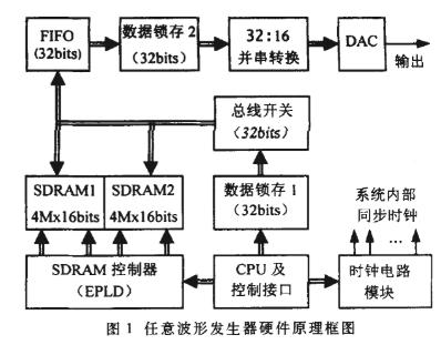 基于EPLD器件MAX7256ATC144-6簡化任意波形發生器SDRAM控制器的設計