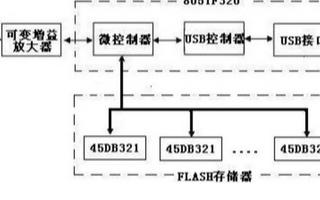 基于C8051F320芯片和AT45DB321C芯片實現光伏系統監測存儲電路設計