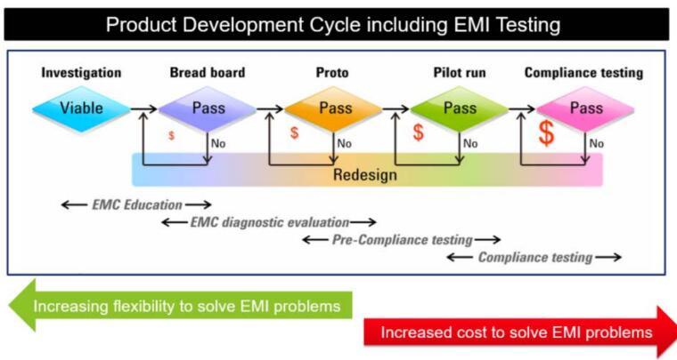 EMC和EMI测量基础知识