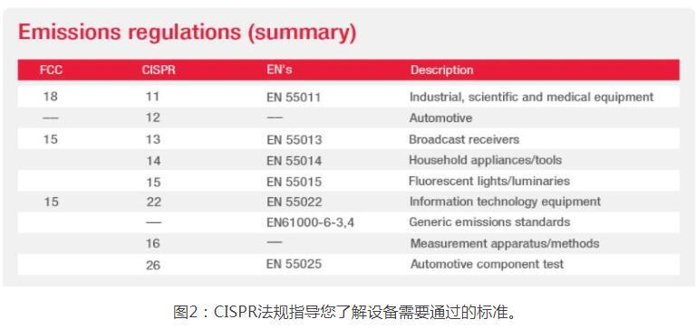电磁兼容EMC合规的流程测试及标准