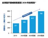 专业医疗器械工业设计的市场会较往年有更加巨大的市场份额