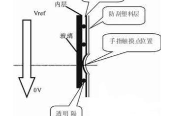 电阻屏技术应用的电阻触摸屏,它的优缺点是什么
