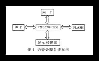 基于DSP與FLASH的硬件接口電路實現數字錄音...
