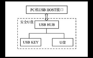 采用ST72F65控制器实现基本型或增强型的安全U盘软硬件设计