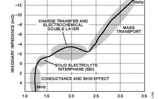 模拟电路知识之电池的电化学阻抗谱(EIS)