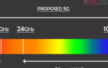 毫米波mmWave频率的速度和容量为5G应用提供...