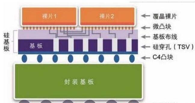 集成電路3D封裝技術的發展史