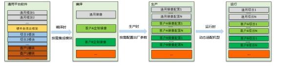 """浪潮BIOS软件架构如何化繁为简 """"三把利剑""""横空出世"""