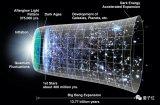 中微子和超級神岡是否會成就下一個諾貝爾獎呢?