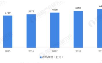 2019年全球医疗器械市场规模近4463亿美元,中国市场规模整近6259亿元