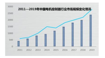 电机控制器行业市场发展趋势