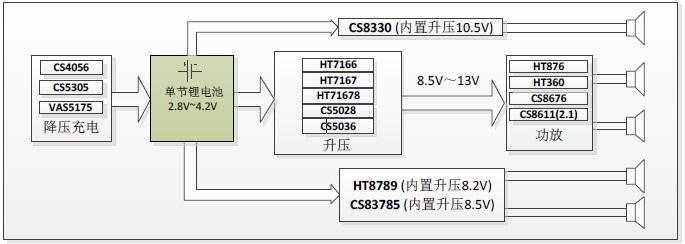适应于蓝牙音箱的音频功放/升压/充电管理IC如何搭配选型?