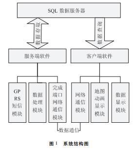 采用服務端完成端口通信技術對路燈監控系統軟件進行優化設計