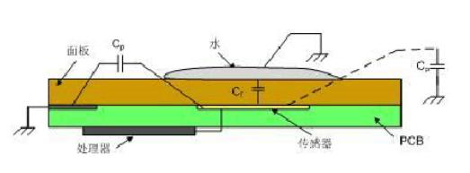 基于Cypress PSoC芯片的被加热物溢出检测方案
