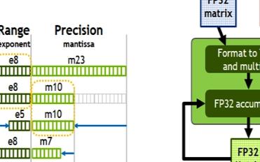 Nvidia发布安培GPU架构,7nm工艺+542亿个晶体管