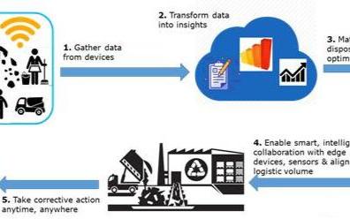 物联网改善废物管理流程的解决方案