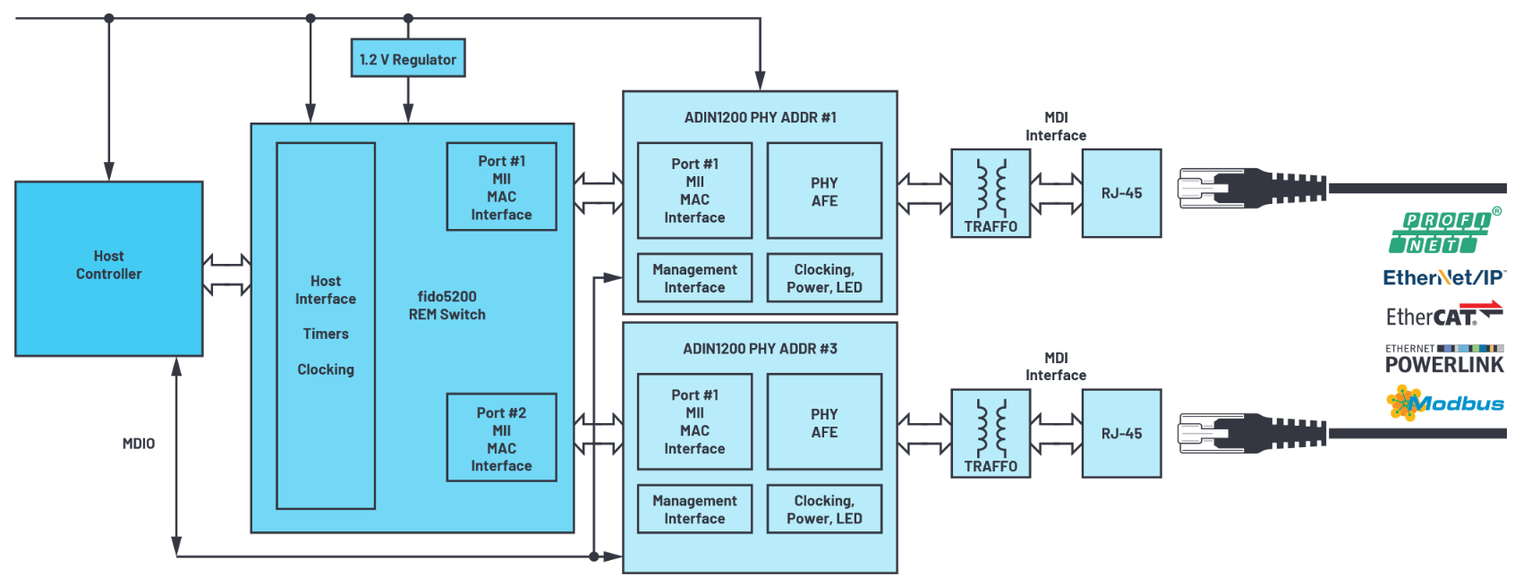 ADI推出时限通信的可靠以太网物理层解决方案