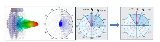 大規模天線的基本原理