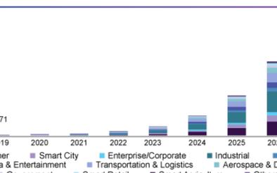 预计2027年5G基础设施市场规模将达4966亿美元
