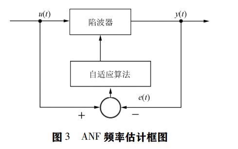 如何使用自适应陷波滤波器实现伺服系统谐振频率估计及抑制