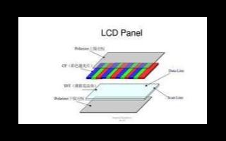 一文解析液晶显示器的背光模组