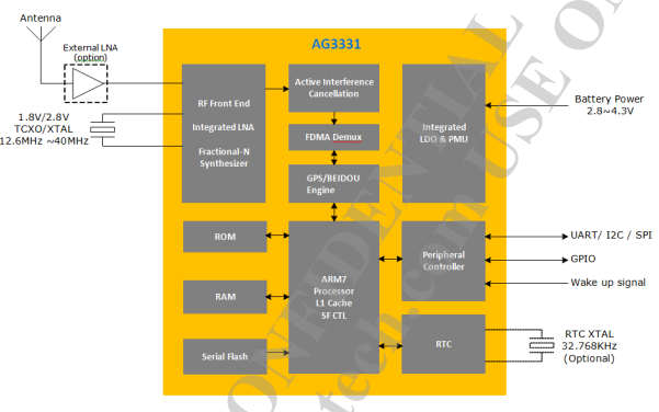 AG3331高性能的单片多GNSS芯片数据手册免费下载