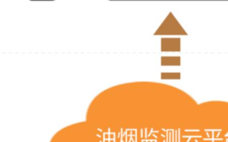 """餐饮油烟在线监控系统在智慧城市""""互联网+""""中的应用"""