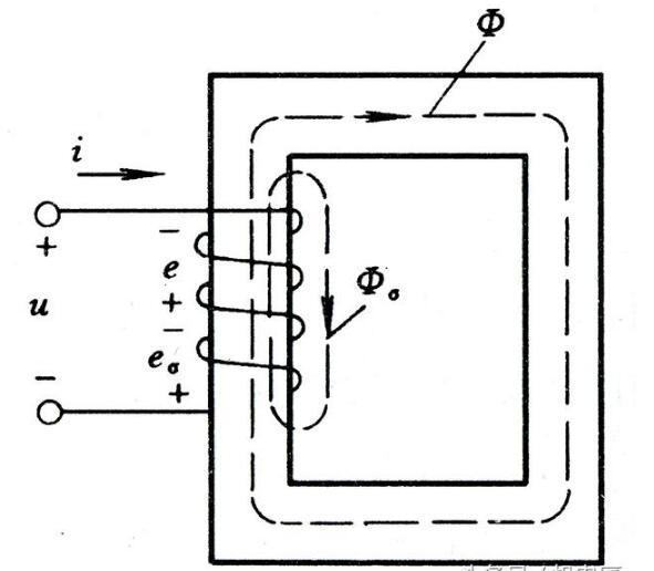交流铁芯线圈的电磁关系_交流铁芯线圈的功率损耗