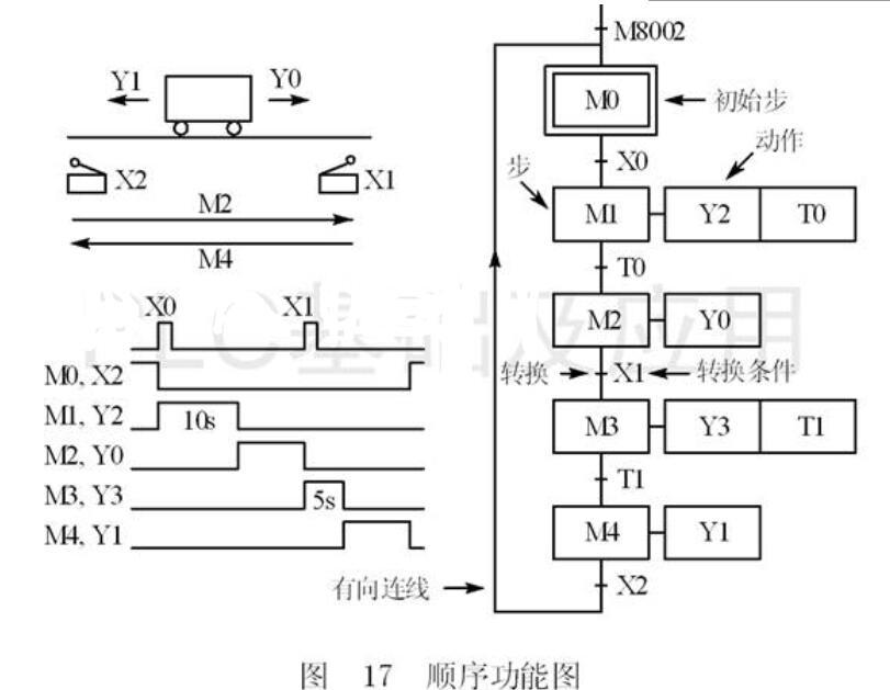 PLC顺序控制设计法中的步与动作概念
