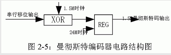 基于分布式控制的MVBC總線物理層接口的幀收發器產品設計