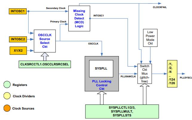 TMS320F2837xS系列微控制器的技术参考手册资料免费下载