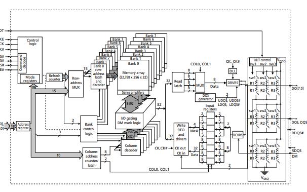 2Gb DDR2 SDRAM的数据手册免费下载