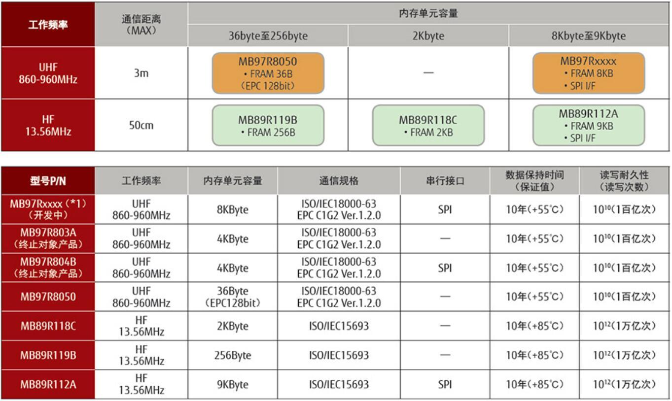 富士通FRAM存储器内置RFID LSI的产品
