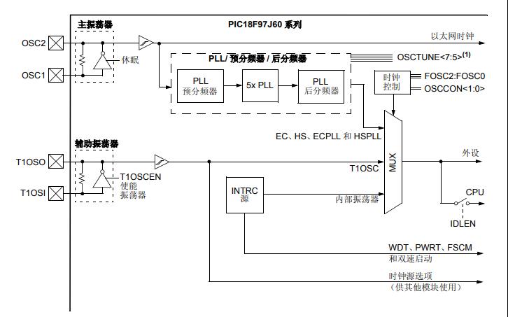 PIC18F97J60系列单片机的数据手册免费下载
