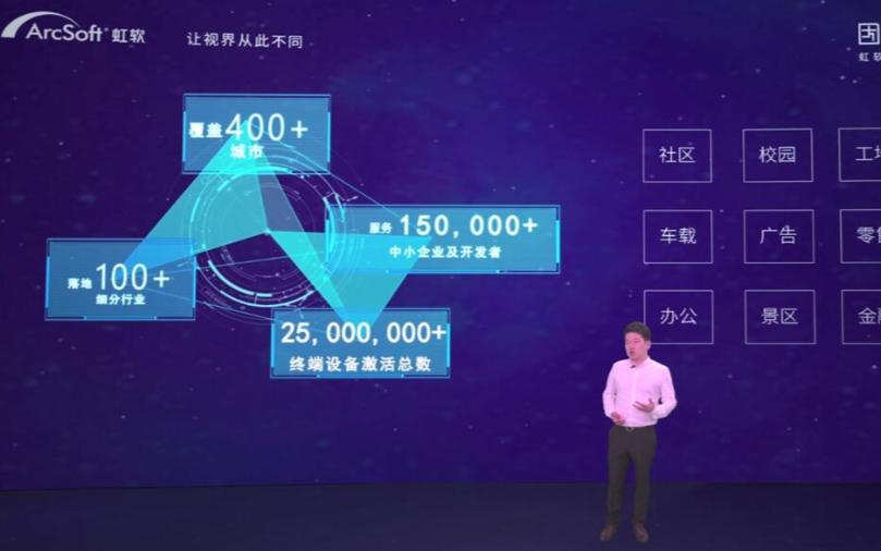 """上線全新算法與產業鏈市場,虹軟開放平臺開啟""""技術開放+產業生態""""新階段"""