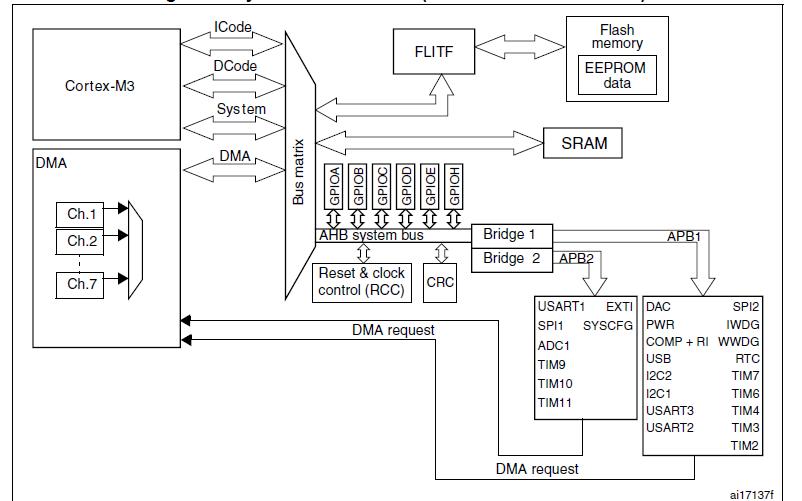 STM32L系列微控制器的数据手册免费下载