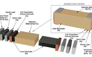 防振電容器如何改變汽車電子控制器單元的可靠性