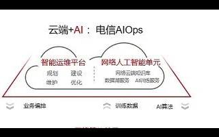 华为发布《自动驾驶网络解决方案白皮书》