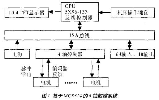 基于MCX314芯片实现4轴数控系统的软硬件设计
