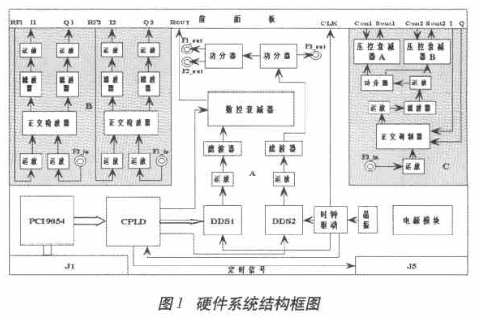 基于DDS技術和標準CPCI總線實現中頻信號源的設計