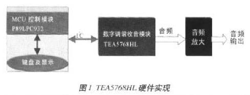 基于MCS-51单片机实现TEA576x单片数字收音机系统的软硬件设计