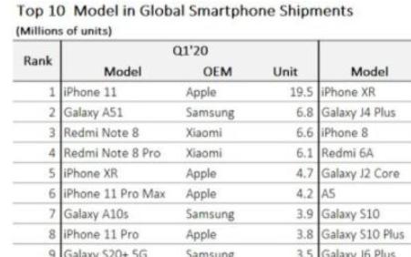 iPhone11成一季度最受歡迎機型 預計銷售1950萬部