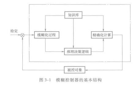 智能控制技术第二版PDF电子书免费下载