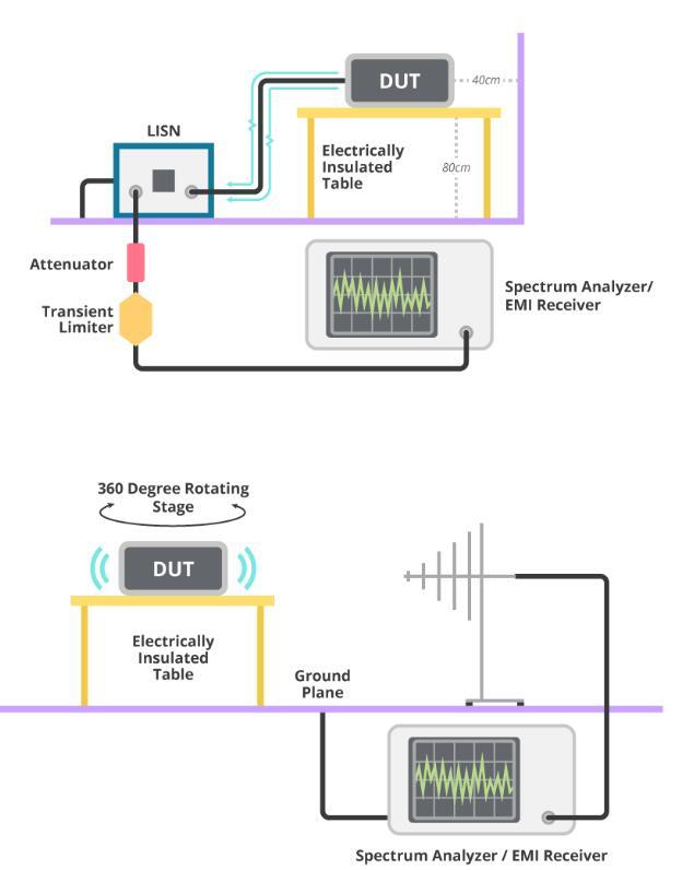 電磁兼容性(EMC)測試的重要性