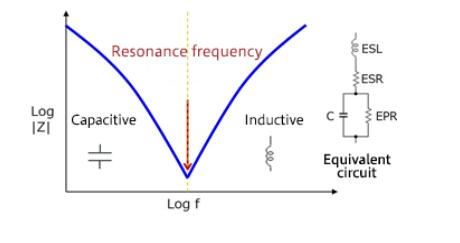 开关噪声EMC设计关键点