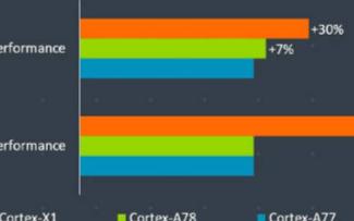 Arm即将推出新一代的旗舰CPU、GPU和NPU