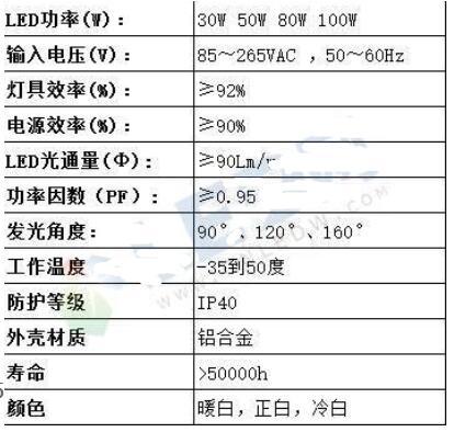 LED工礦燈技術參數_LED工礦燈的選購