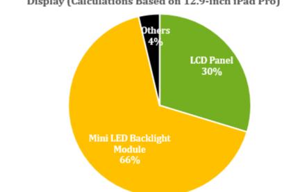 2022年Mini LED背光显示器的成本将会低...